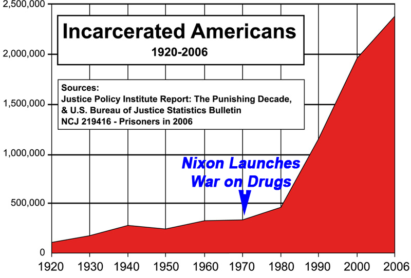 US_incarceration_timeline